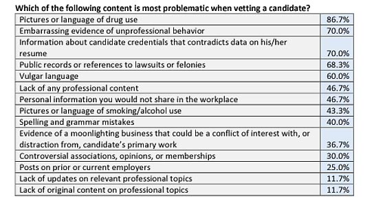 Vetting a Candidate Social Media