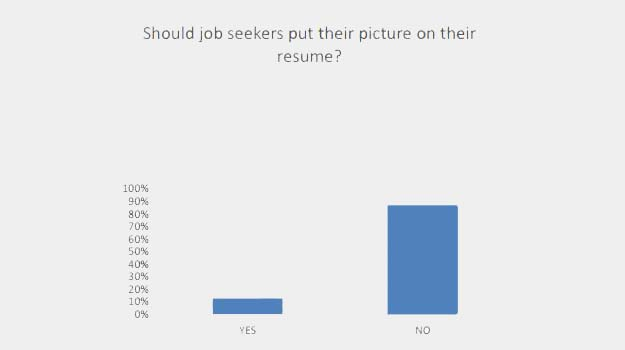 Central Florida Employers Don't Want Job Seekers Pictures on Resumes but it's Okay on LinkedIn
