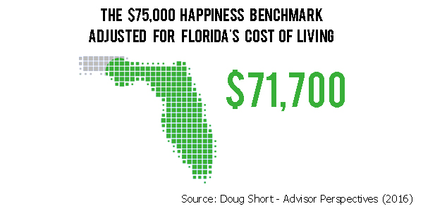 Florida How Much Salary Do You Need to Be Happy